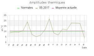 amplitude_mensuel