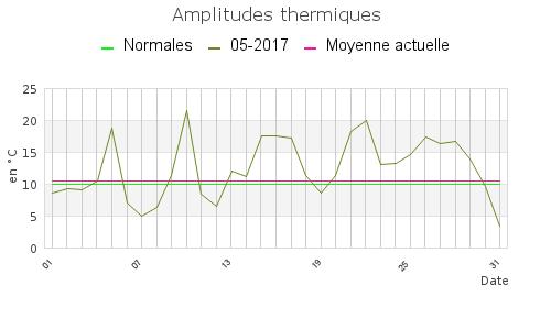 MAI-2017-amplitude_mensuel
