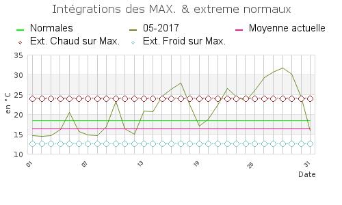 MAI-2017-max_mensuel